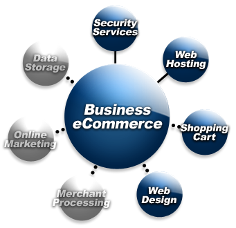 Businesse-CommerceSolutions
