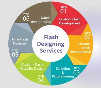 Flash Design And Programming