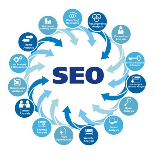 We Use Search Engine Optimization